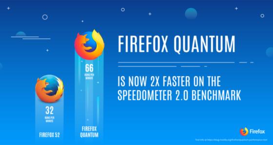 Firefox-Quantum-is-2x-faster-600x321.png